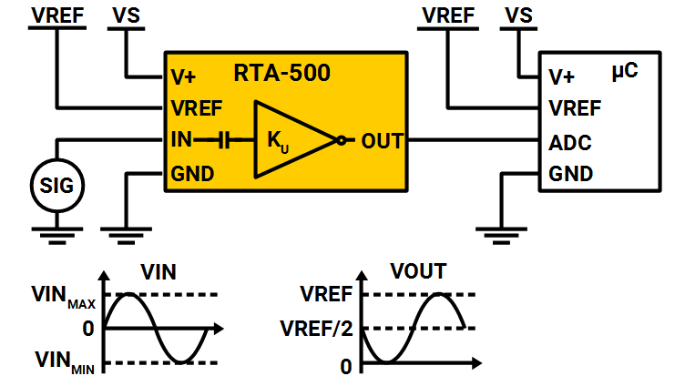 RTA-500 Typical Application